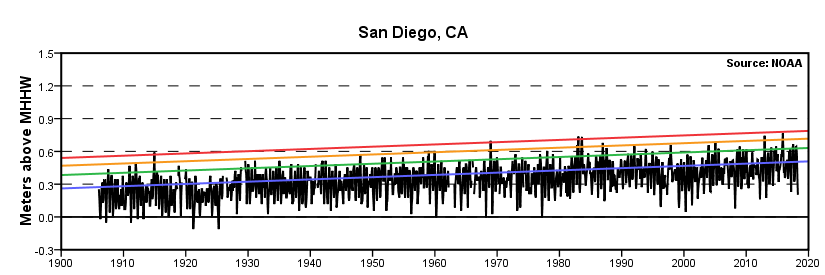 Extreme Water Levels San Diego San Diego Bay Ca Noaa Tides