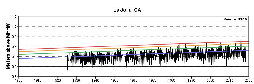Extreme Water Levels La Jolla Ca Noaa Tides Currents