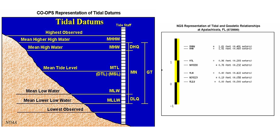 CO-OPS Representation of Tidal Datums