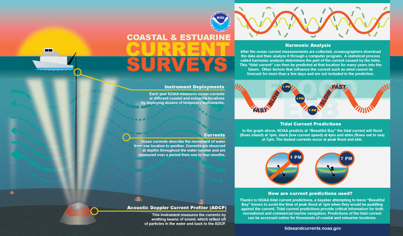 Coastal and Estuarine Current Surveys.