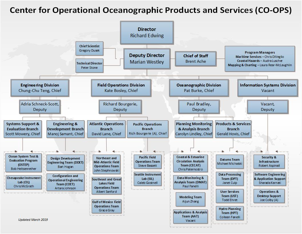Noaa tides currents co ops organizational chart nvjuhfo Image collections