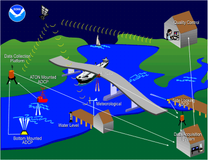 PORTS graphic including a ship, water level gage, current meter and data collection platform.