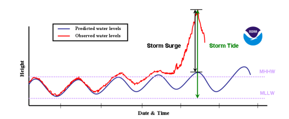 An illustration of storm surge vs. storm tide