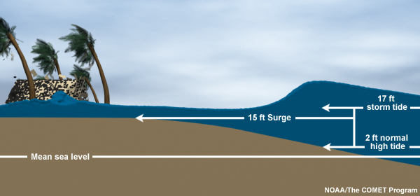 Illustration of storm tides depicting what surge, storm tide, and normal high tide are