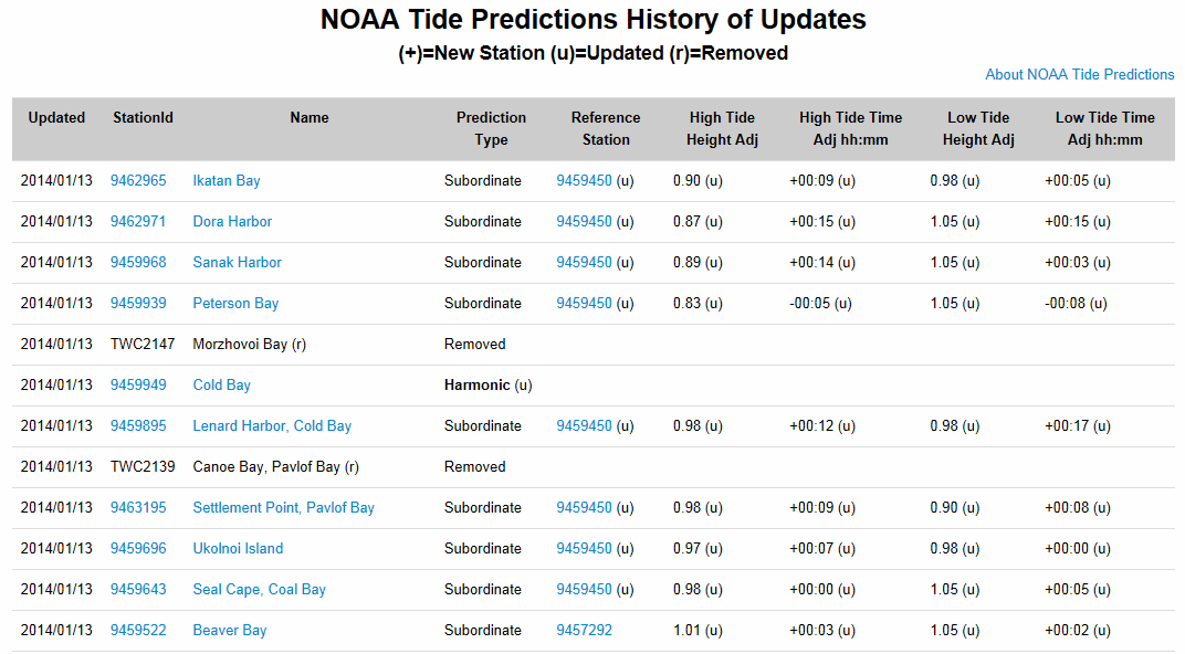 Tide Predictions Help Noaa Tides Currents