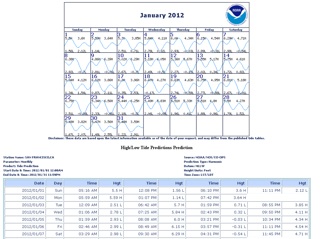 Tide predictions help noaa tides currents sample printer friendly monthly nvjuhfo Gallery