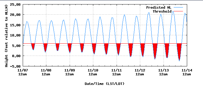 Tide predictions help noaa tides currents sample threshold graph weekly publicscrutiny Gallery