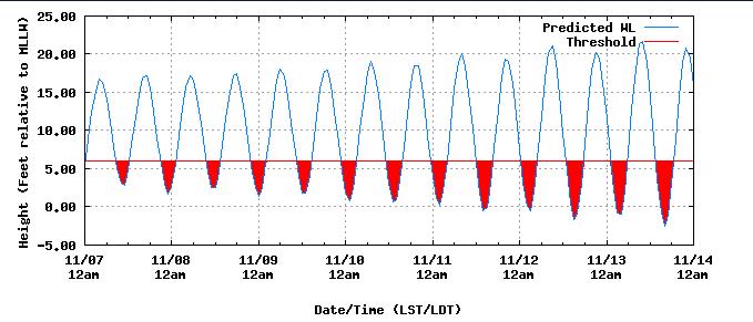 Tide Predictions Help Noaa Tides Currents