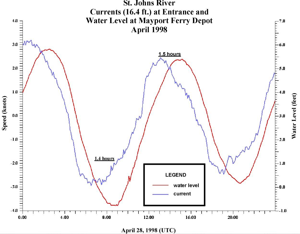 Noaa tides currents example jpg the nvjuhfo Gallery