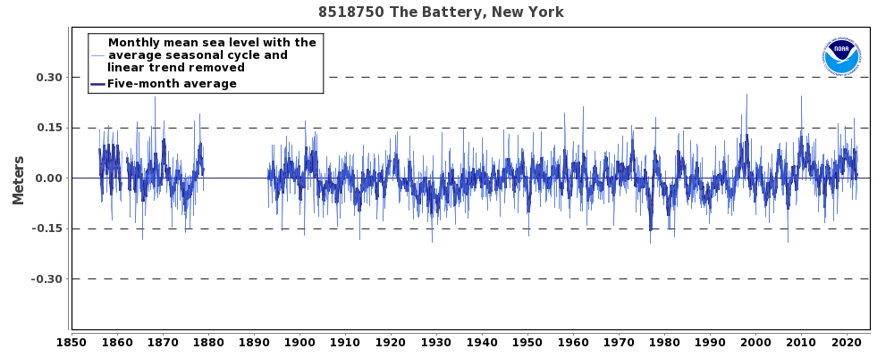 Nyc Weather Data Csv