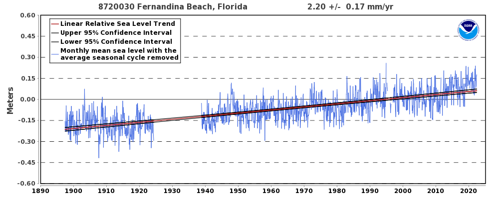 https://tidesandcurrents.noaa.gov/sltrends/plots/8720030_meantrend.png