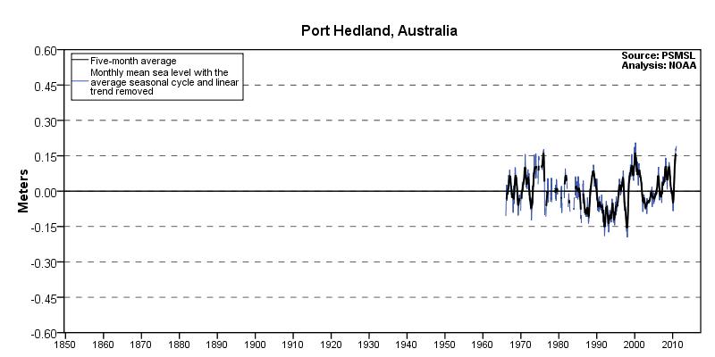 Sea Level Trends Port Hedland Australia Noaa Tides Currents